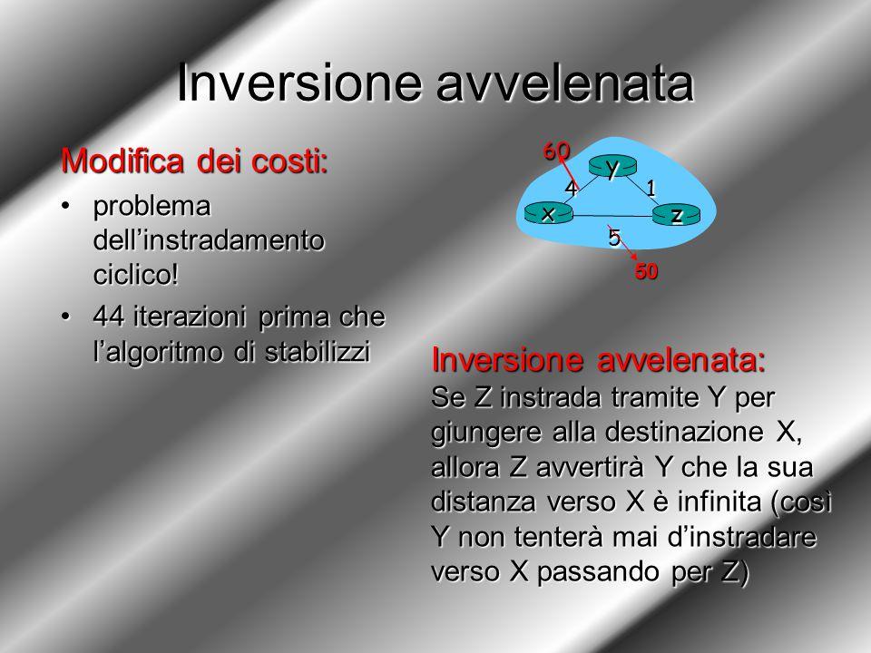 Inversione avvelenata Modifica dei costi: problema dell'instradamento ciclico!problema dell'instradamento ciclico.
