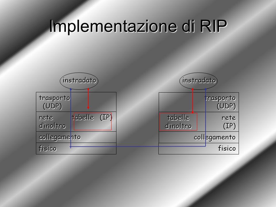 Implementazione di RIP fisico collegamento rete tabelle (IP) d'inoltro trasporto (UDP) (UDP) instradato fisico collegamento rete (IP) (IP) trasporto trasporto (UDP) (UDP) instradato tabelled'inoltro