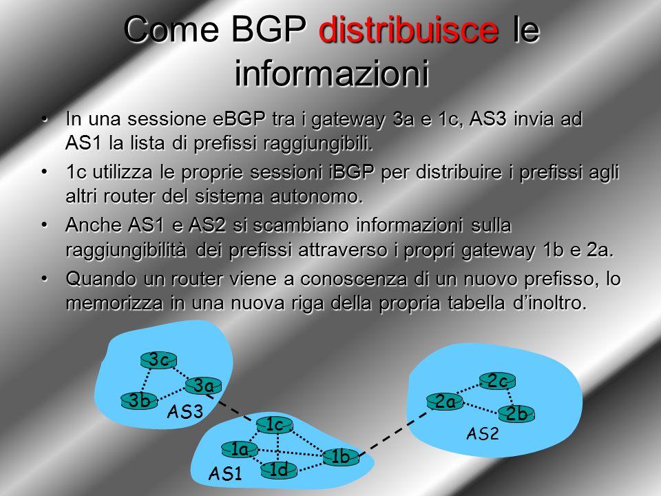 Come BGP distribuisce le informazioni In una sessione eBGP tra i gateway 3a e 1c, AS3 invia ad AS1 la lista di prefissi raggiungibili.In una sessione eBGP tra i gateway 3a e 1c, AS3 invia ad AS1 la lista di prefissi raggiungibili.