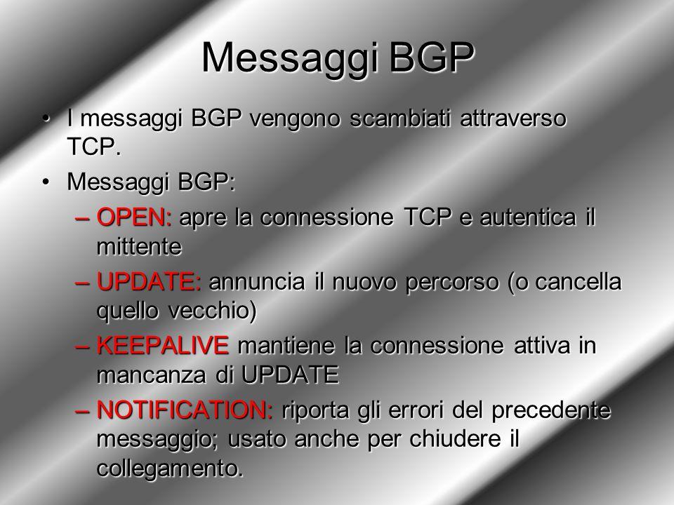 Messaggi BGP I messaggi BGP vengono scambiati attraverso TCP.I messaggi BGP vengono scambiati attraverso TCP. Messaggi BGP:Messaggi BGP: –OPEN: apre l