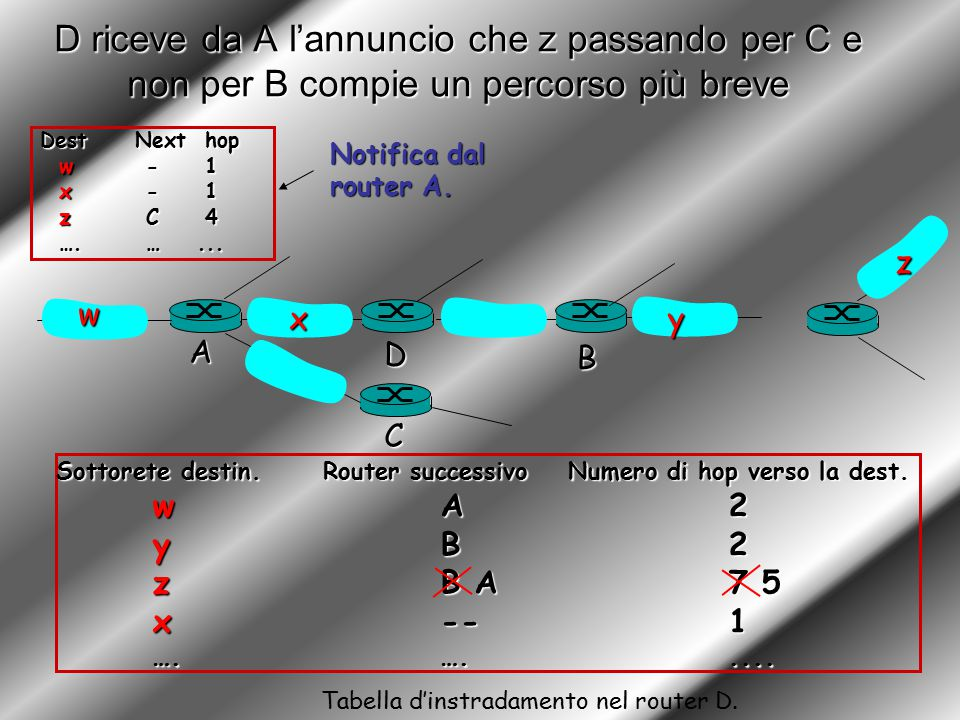 D riceve da A l'annuncio che z passando per C e non per B compie un percorso più breve Sottorete destin.