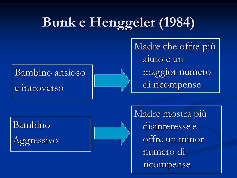 Bunk e Henggeler (1984) Bambino ansioso e introverso BambinoAggressivo Madre che offre più aiuto e un maggior numero di ricompense Madre mostra più di