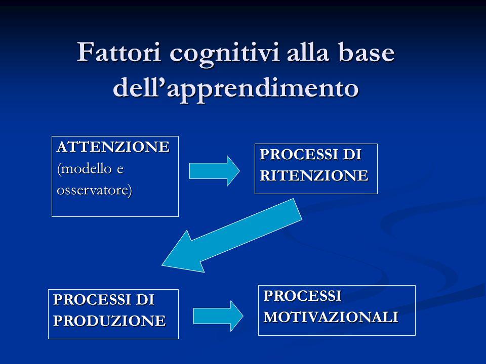 Fattori cognitivi alla base dell'apprendimento PROCESSI DI RITENZIONE ATTENZIONE (modello e osservatore) PROCESSI DI PRODUZIONE PROCESSIMOTIVAZIONALI