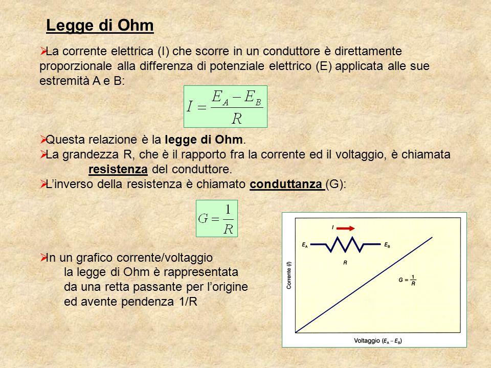 Le regole di Kirchoff La corrente totale che fluisce in un punto deve essere uguale alla corrente che fluisce da quel punto [conservazione della carica] La variazione totale di potenziale in un loop deve essere uguale a zero +–  V 1  V 2  V 3  V 1  +  V 2 +  V 3 = 0 I3I3 I2I2 I1I1 I 3 =I 2 +I 1