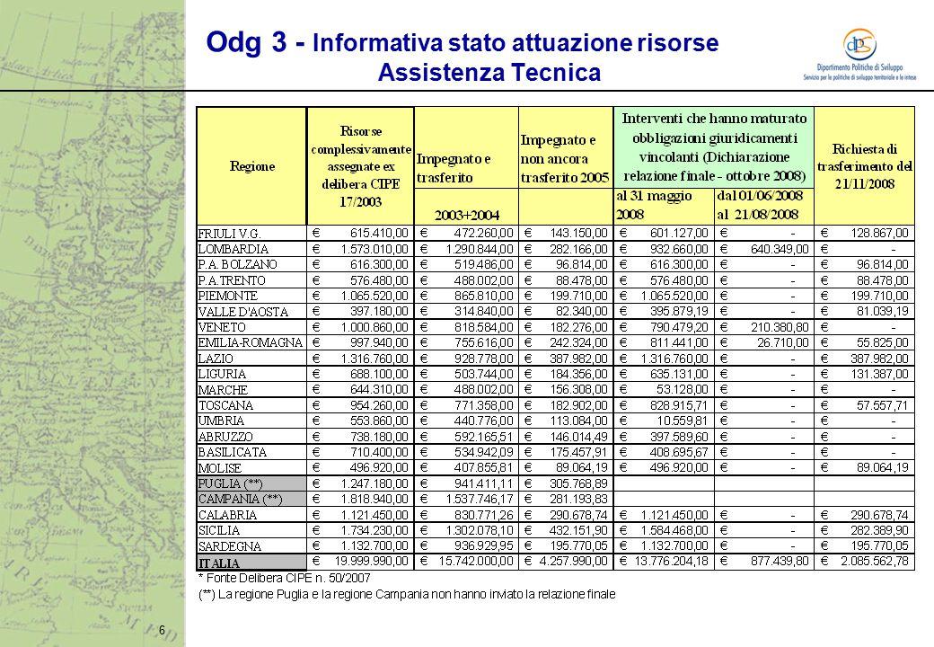 6 Odg 3 - Informativa stato attuazione risorse Assistenza Tecnica