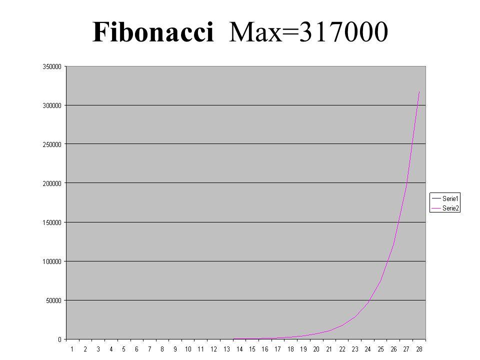 Fibonacci Max=317000