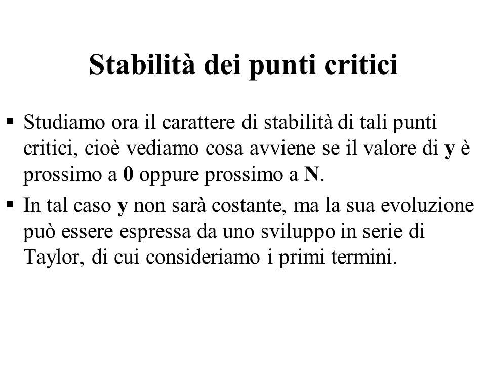 Stabilità dei punti critici  Studiamo ora il carattere di stabilità di tali punti critici, cioè vediamo cosa avviene se il valore di y è prossimo a 0