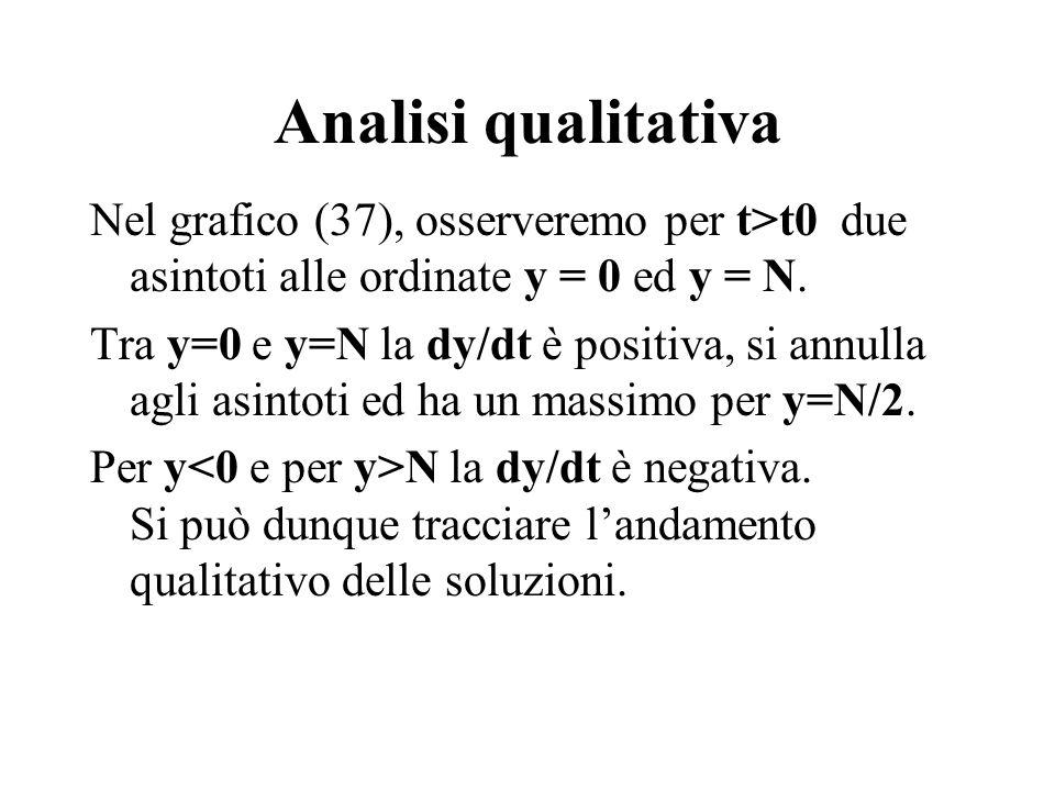 Analisi qualitativa Nel grafico (37), osserveremo per t>t0 due asintoti alle ordinate y = 0 ed y = N. Tra y=0 e y=N la dy/dt è positiva, si annulla ag