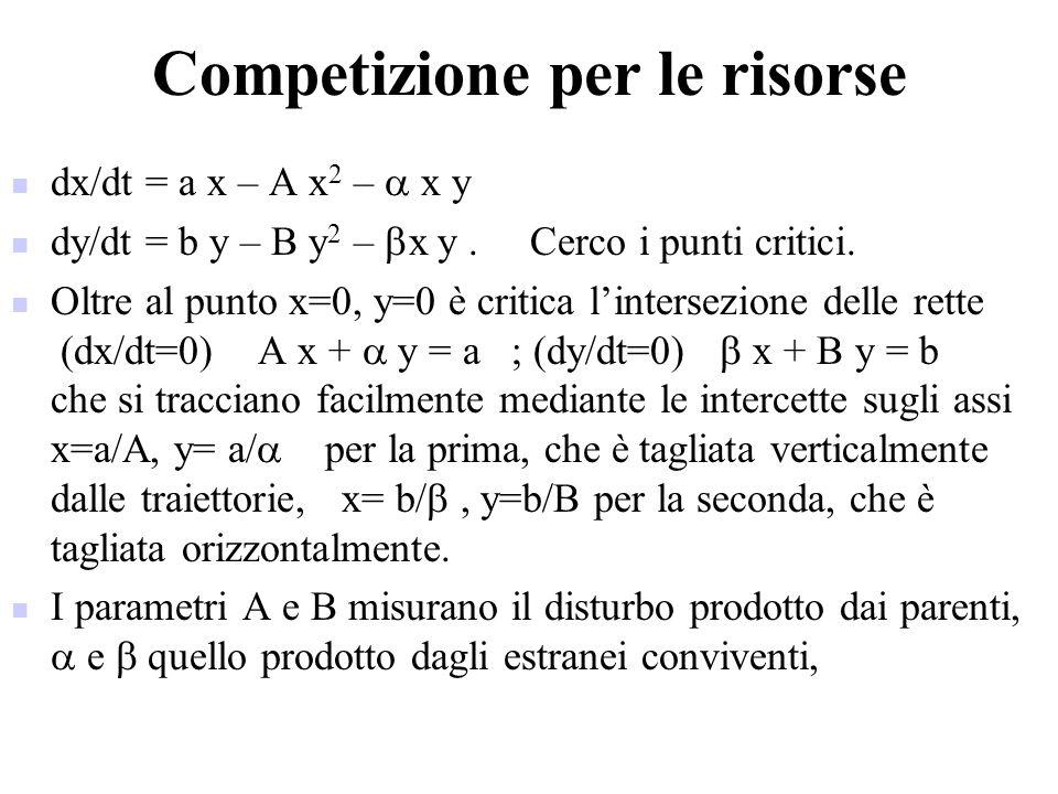 Competizione per le risorse dx/dt = a x – A x 2 –  x y dy/dt = b y – B y 2 –  x y. Cerco i punti critici. Oltre al punto x=0, y=0 è critica l'inters