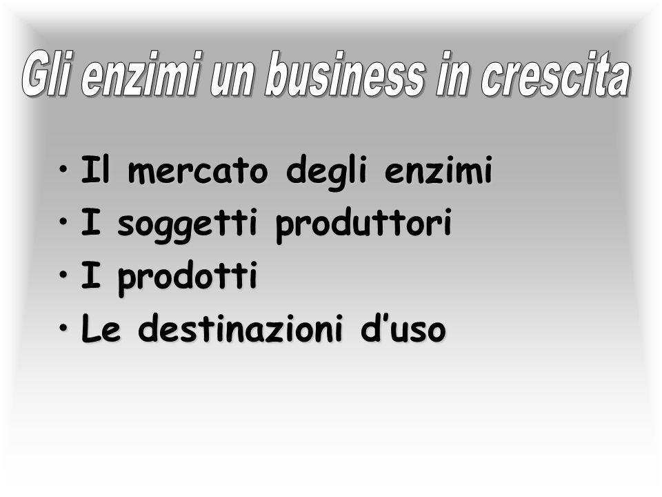Il mercato degli enzimiIl mercato degli enzimi I soggetti produttoriI soggetti produttori I prodottiI prodotti Le destinazioni d'usoLe destinazioni d'