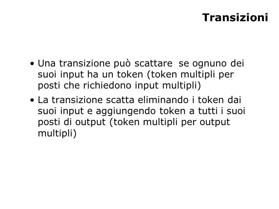 Transizioni Una transizione può scattare se ognuno dei suoi input ha un token (token multipli per posti che richiedono input multipli) La transizione scatta eliminando i token dai suoi input e aggiungendo token a tutti i suoi posti di output (token multipli per output multipli)