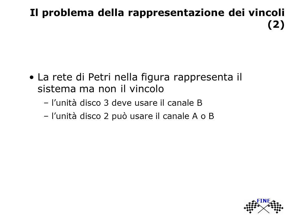 Il problema della rappresentazione dei vincoli (2) La rete di Petri nella figura rappresenta il sistema ma non il vincolo – l'unità disco 3 deve usare il canale B – l'unità disco 2 può usare il canale A o B FINE