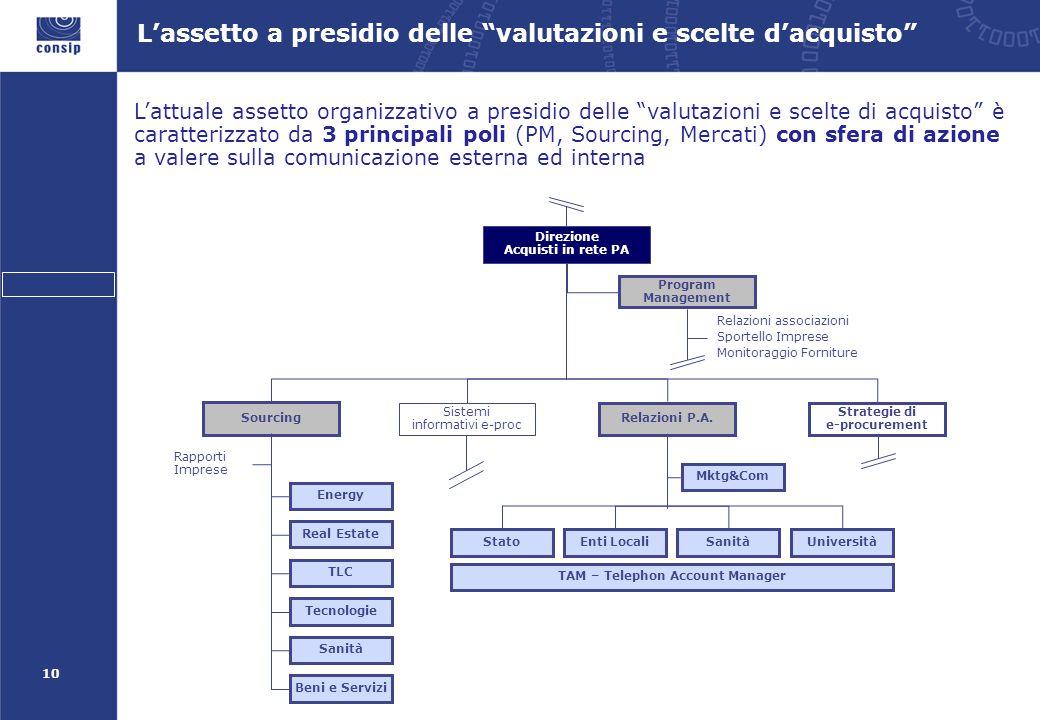 """10 L'assetto a presidio delle """"valutazioni e scelte d'acquisto"""" Program Management Direzione Acquisti in rete PA Stato Enti LocaliSanitàUniversità Rel"""