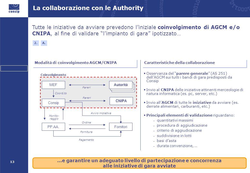 13 Tutte le iniziative da avviare prevedono l'iniziale coinvolgimento di AGCM e/o CNIPA, al fine di validare l'impianto di gara ipotizzato… Modalità di coinvolgimento AGCM/CNIPA 2.