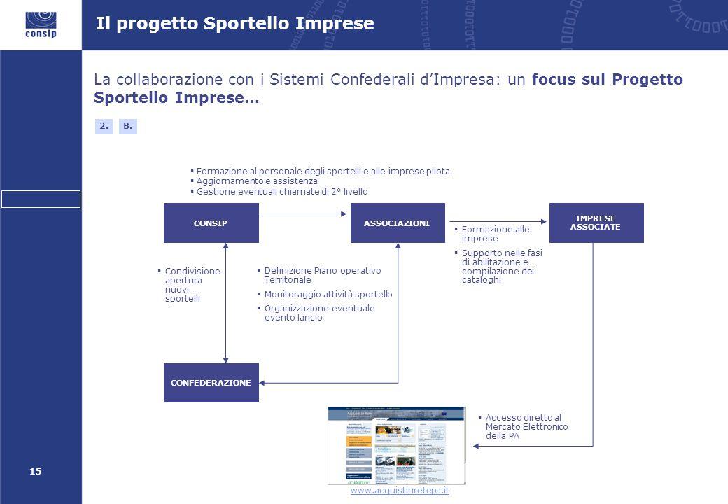 15 Il progetto Sportello Imprese La collaborazione con i Sistemi Confederali d'Impresa: un focus sul Progetto Sportello Imprese… 2. CONSIPASSOCIAZIONI