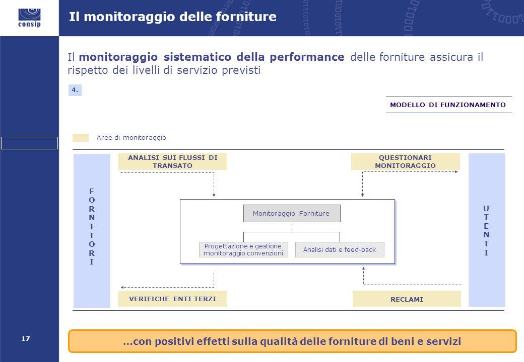 17 Il monitoraggio sistematico della performance delle forniture assicura il rispetto dei livelli di servizio previsti Monitoraggio Forniture Analisi dati e feed-back Progettazione e gestione monitoraggio convenzioni UTENTIUTENTI RECLAMI QUESTIONARI MONITORAGGIO FORNITORIFORNITORI ANALISI SUI FLUSSI DI TRANSATO VERIFICHE ENTI TERZI MODELLO DI FUNZIONAMENTO 4.