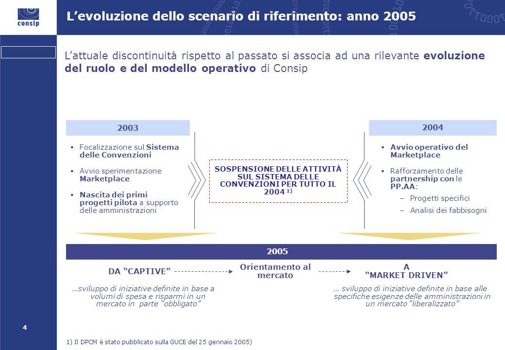 15 Il progetto Sportello Imprese La collaborazione con i Sistemi Confederali d'Impresa: un focus sul Progetto Sportello Imprese… 2.