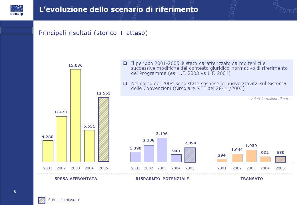 6 L'evoluzione dello scenario di riferimento SPESA AFFRONTATA 15.036 1.959 TRANSATO 8.473 20022003 1.044 20022003 4.280 2001 294 2001 5.651 2004 932 2004 3.196 RISPARMIO POTENZIALE 2.308 20022003 1.390 2001 948 2004 12.553 2005 2.099 2005 680 2005 Stima di chiusura Valori in milioni di euro Principali risultati (storico + atteso)  Il periodo 2001-2005 è stato caratterizzato da molteplici e successive modifiche del contesto giuridico-normativo di riferimento del Programma (es.