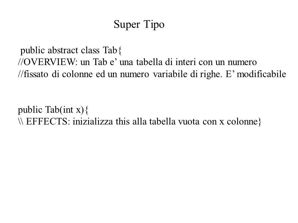 Super Tipo public abstract class Tab{ //OVERVIEW: un Tab e' una tabella di interi con un numero //fissato di colonne ed un numero variabile di righe.