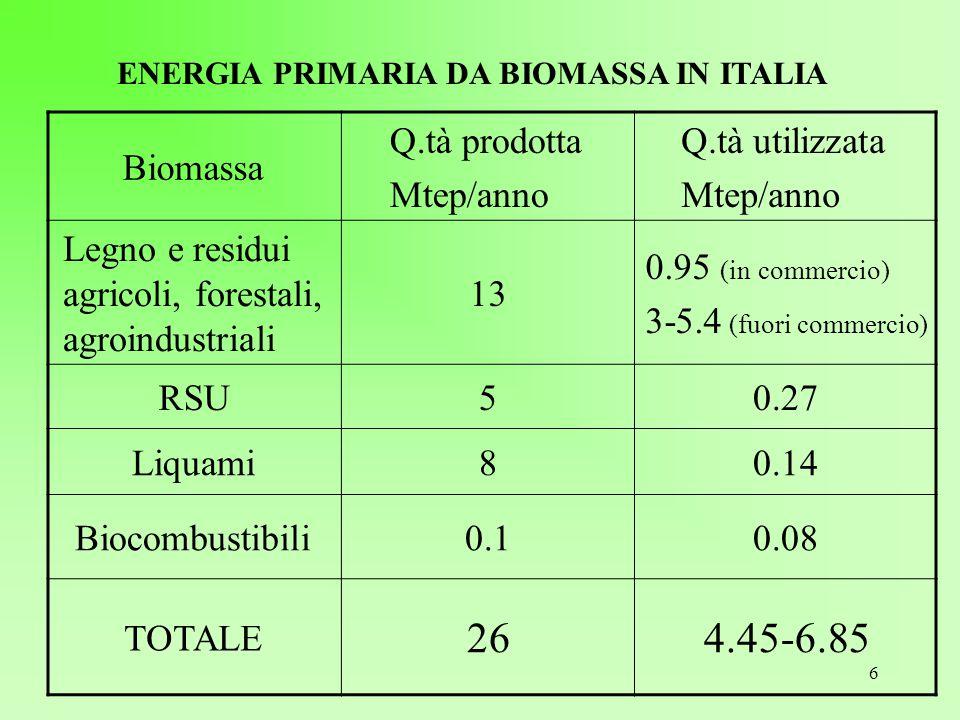 6 ENERGIA PRIMARIA DA BIOMASSA IN ITALIA Biomassa Q.tà prodotta Mtep/anno Q.tà utilizzata Mtep/anno Legno e residui agricoli, forestali, agroindustria