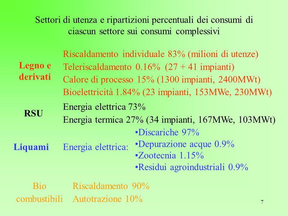 7 Settori di utenza e ripartizioni percentuali dei consumi di ciascun settore sui consumi complessivi Legno e derivati Riscaldamento individuale 83% (