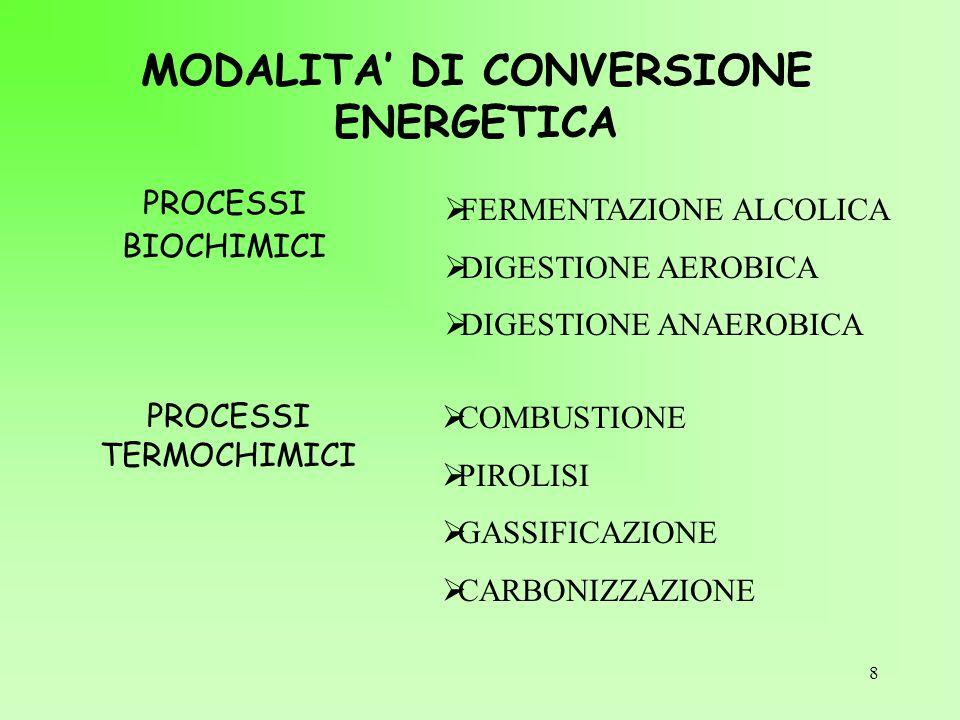 8 MODALITA' DI CONVERSIONE ENERGETICA PROCESSI BIOCHIMICI  FERMENTAZIONE ALCOLICA  DIGESTIONE AEROBICA  DIGESTIONE ANAEROBICA PROCESSI TERMOCHIMICI