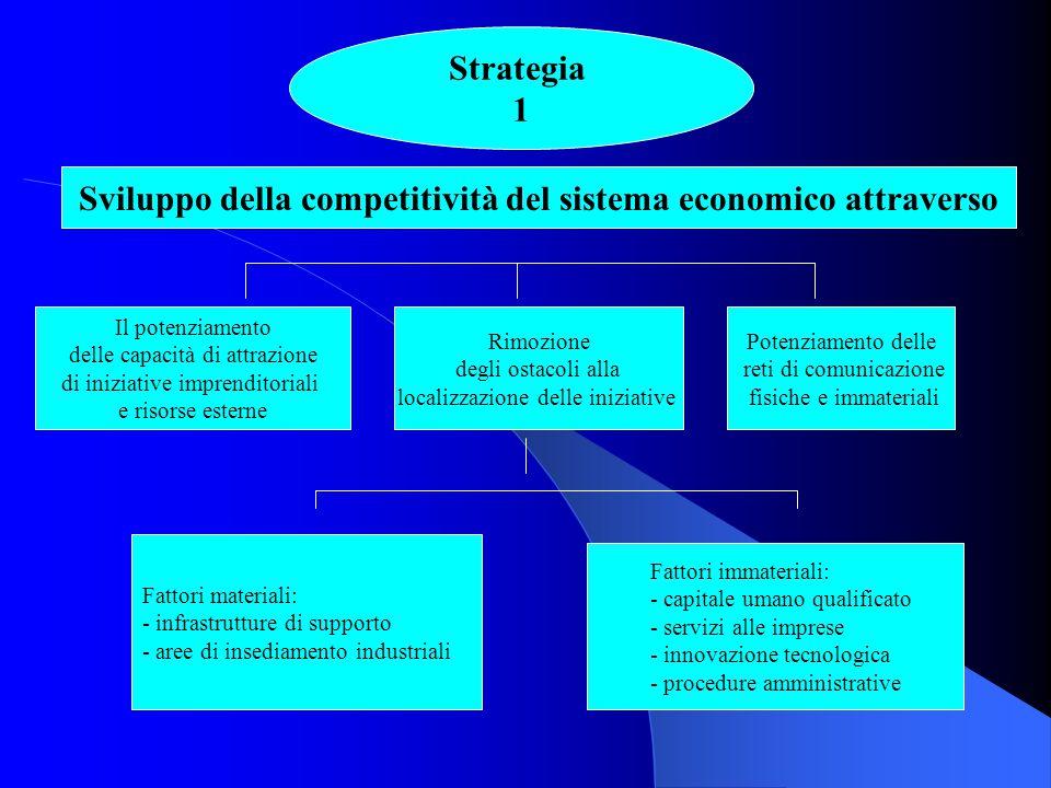 Siluppo della competitività del sistema economico attraverso Il potenziamento delle capacità di attrazione di iniziative imprenditoriali e risorse est