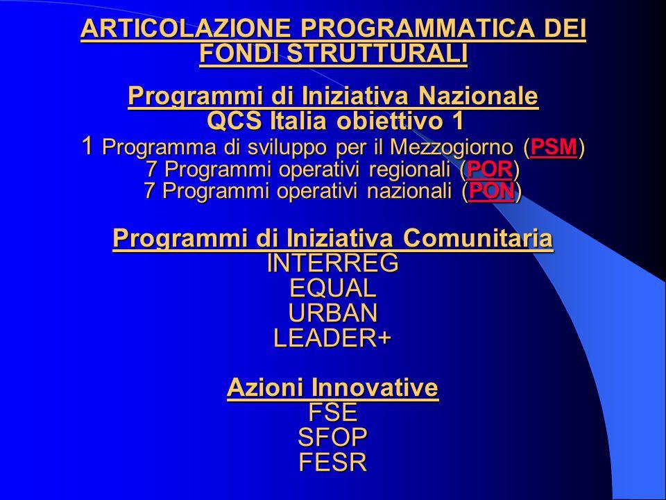 ARTICOLAZIONE PROGRAMMATICA DEI FONDI STRUTTURALI Programmi di Iniziativa Nazionale QCS Italia obiettivo 1 1 Programma di sviluppo per il Mezzogiorno (PSM) 7 Programmi operativi regionali (POR) 7 Programmi operativi nazionali (PON) Programmi di Iniziativa Comunitaria INTERREG EQUAL URBAN LEADER+ Azioni Innovative FSE SFOP FESR ARTICOLAZIONE PROGRAMMATICA DEI FONDI STRUTTURALI Programmi di Iniziativa Nazionale QCS Italia obiettivo 1 1 Programma di sviluppo per il Mezzogiorno (PSM) 7 Programmi operativi regionali (POR) 7 Programmi operativi nazionali (PON) Programmi di Iniziativa Comunitaria INTERREG EQUAL URBAN LEADER+ Azioni Innovative FSE SFOP FESRPSMPORPONPSMPORPON