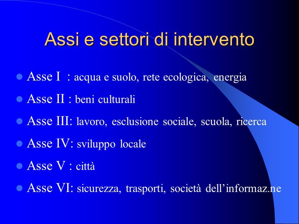 Assi e settori di intervento Asse I : acqua e suolo, rete ecologica, energia Asse II : beni culturali Asse III: lavoro, esclusione sociale, scuola, ri