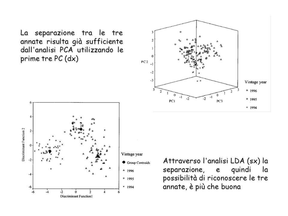 La separazione tra le tre annate risulta già sufficiente dall analisi PCA utilizzando le prime tre PC (dx) Attraverso l analisi LDA (sx) la separazione, e quindi la possibilità di riconoscere le tre annate, è più che buona