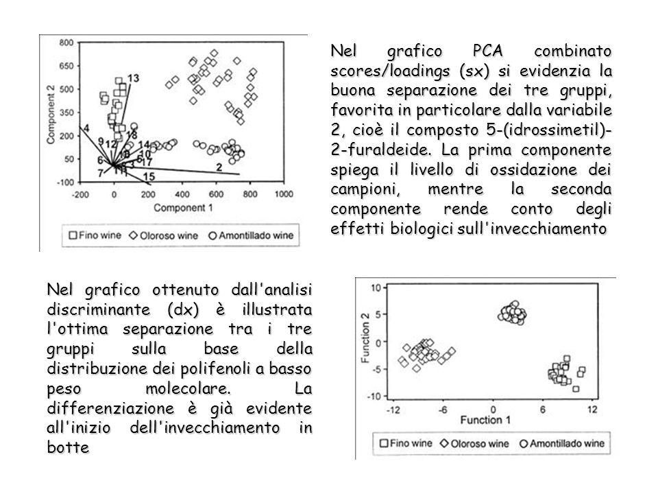 Nel grafico PCA combinato scores/loadings (sx) si evidenzia la buona separazione dei tre gruppi, favorita in particolare dalla variabile 2, cioè il composto 5-(idrossimetil)- 2-furaldeide.