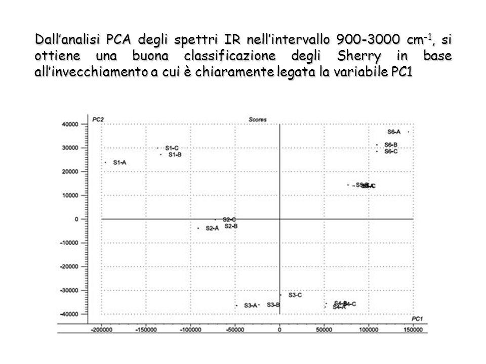 Dall'analisi PCA degli spettri IR nell'intervallo 900-3000 cm -1, si ottiene una buona classificazione degli Sherry in base all'invecchiamento a cui è chiaramente legata la variabile PC1