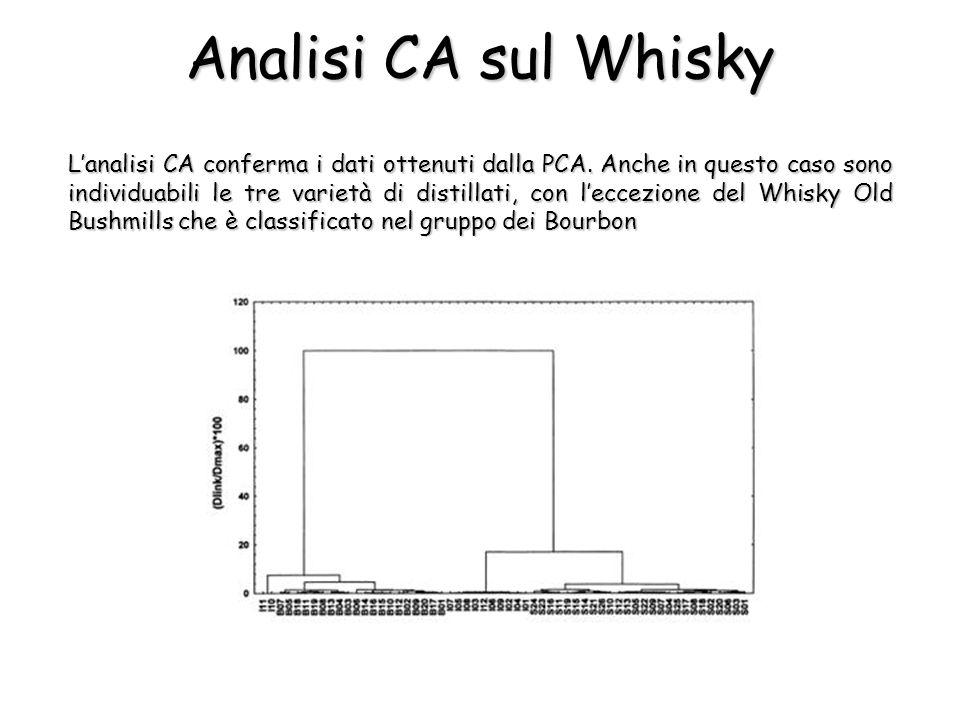 Analisi CA sul Whisky L'analisi CA conferma i dati ottenuti dalla PCA.