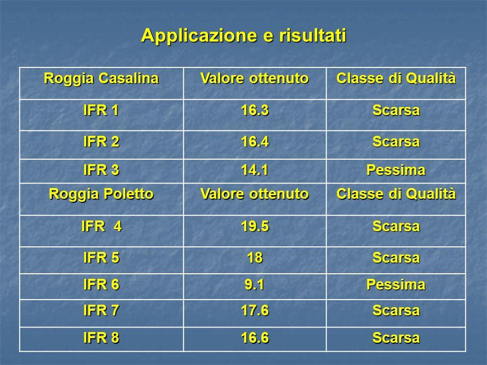 Applicazione e risultati Roggia Casalina Valore ottenuto Classe di Qualità IFR 1 16.3Scarsa IFR 2 16.4Scarsa IFR 3 14.1Pessima Roggia Poletto Valore ottenuto Classe di Qualità IFR 4 19.5Scarsa IFR 5 18Scarsa IFR 6 9.1Pessima IFR 7 17.6Scarsa IFR 8 16.6Scarsa