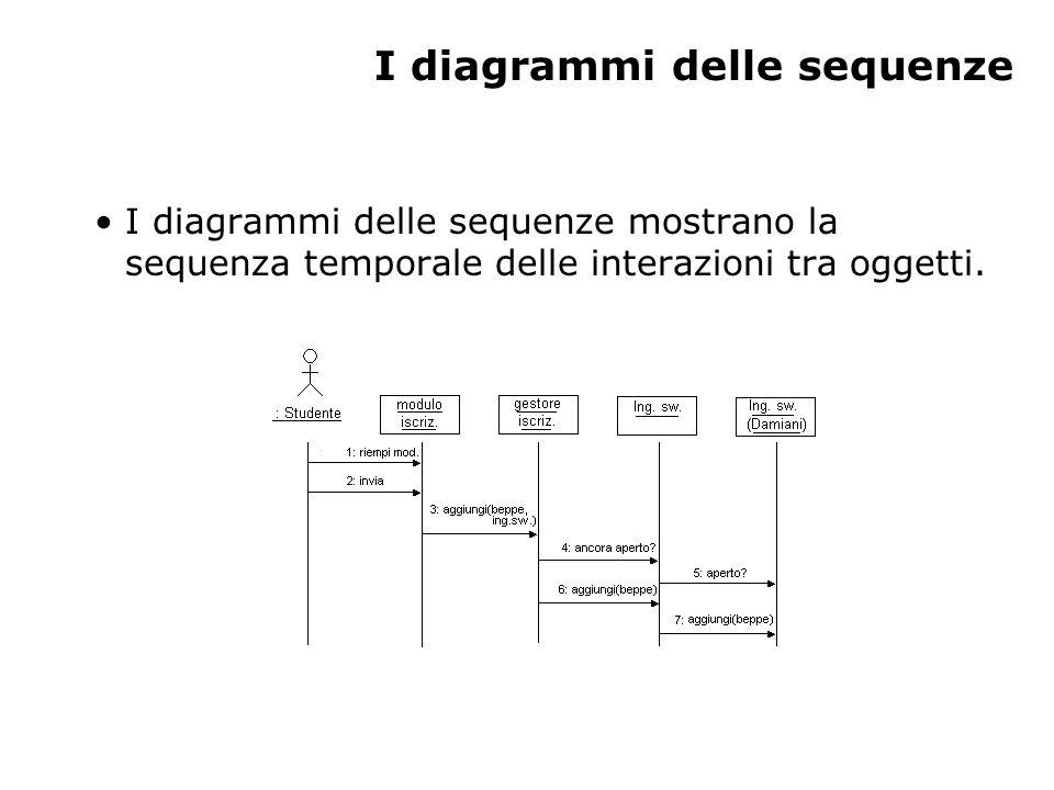 I diagrammi delle sequenze I diagrammi delle sequenze mostrano la sequenza temporale delle interazioni tra oggetti.