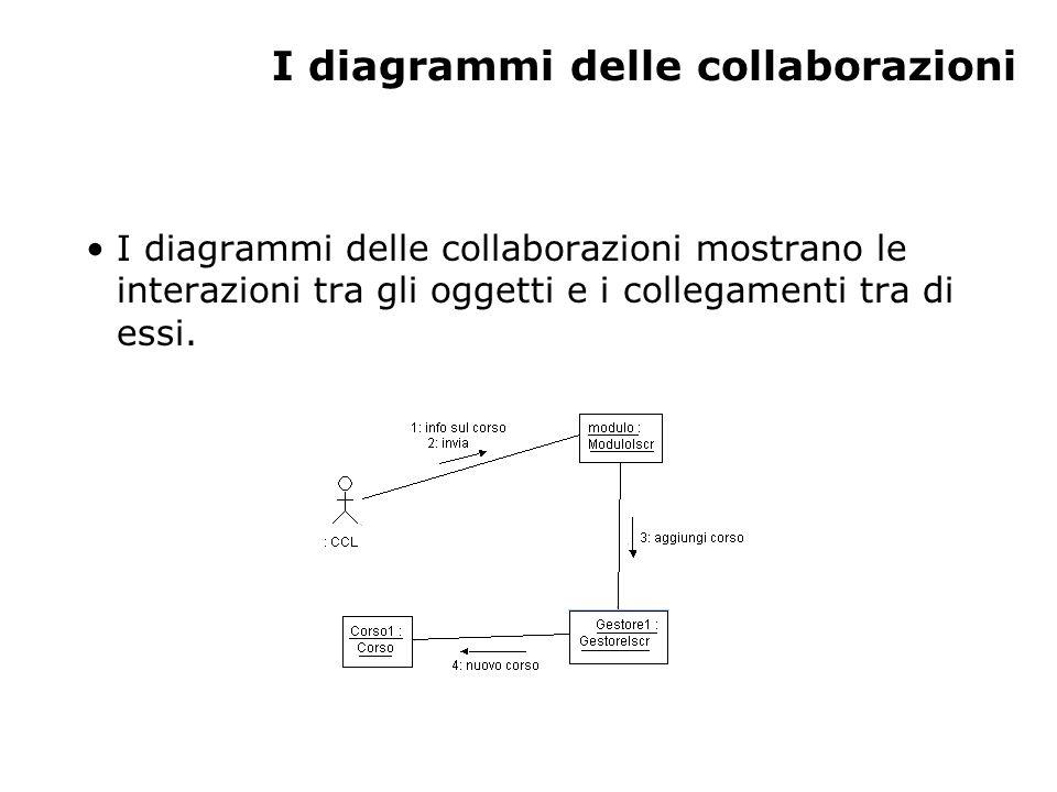 I diagrammi delle collaborazioni I diagrammi delle collaborazioni mostrano le interazioni tra gli oggetti e i collegamenti tra di essi.