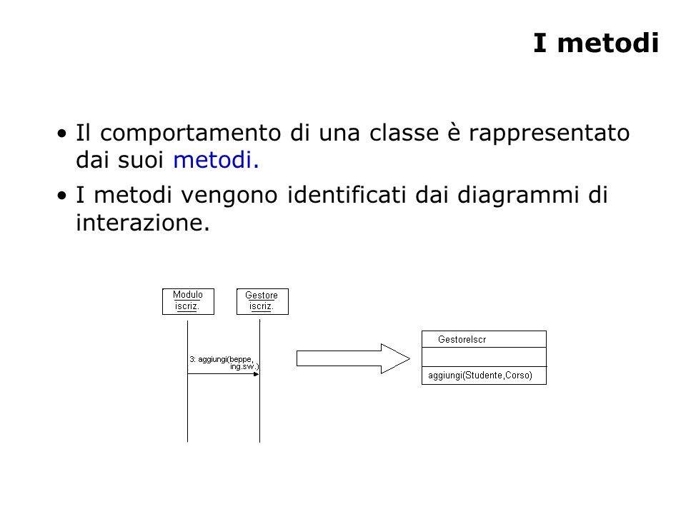 I metodi Il comportamento di una classe è rappresentato dai suoi metodi. I metodi vengono identificati dai diagrammi di interazione.