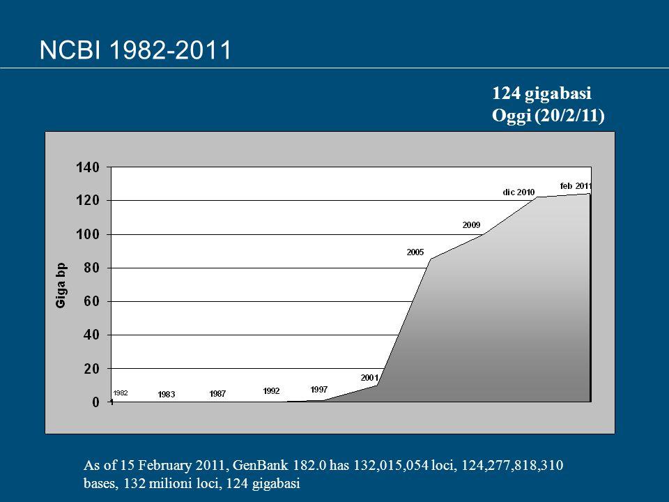 NCBI 1982-2011 As of 15 February 2011, GenBank 182.0 has 132,015,054 loci, 124,277,818,310 bases, 132 milioni loci, 124 gigabasi 124 gigabasi Oggi (20/2/11)