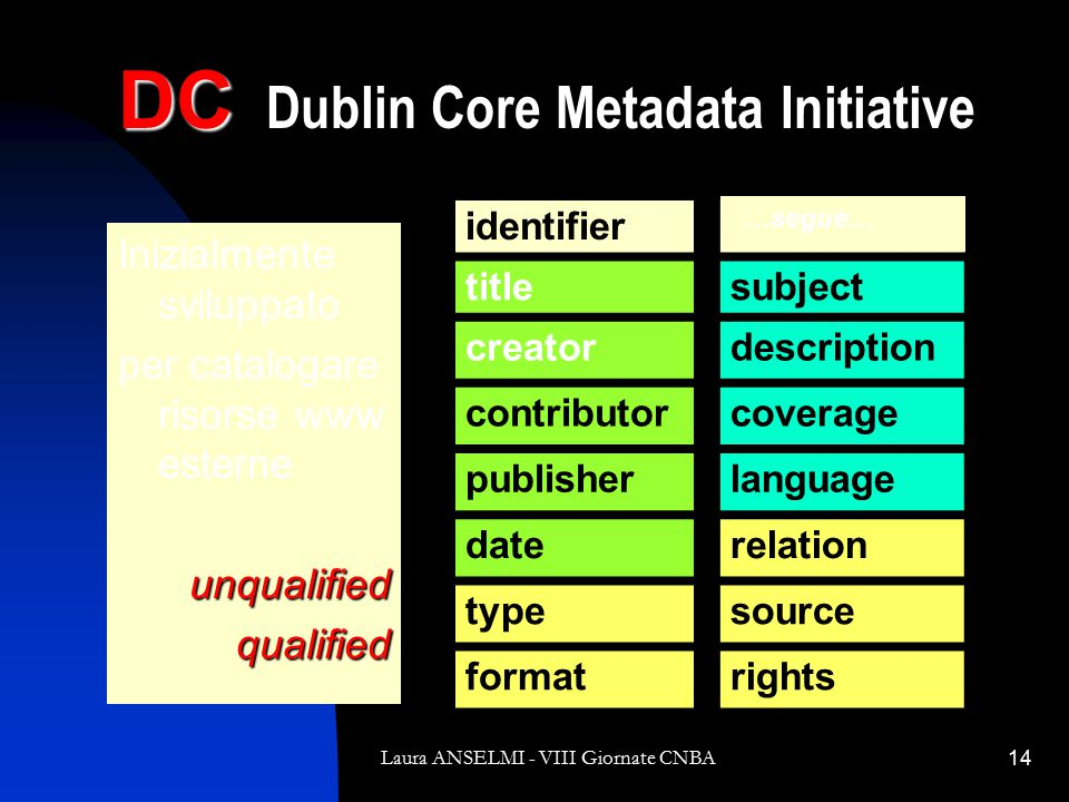Laura ANSELMI - VIII Giornate CNBA14 DC DC Dublin Core Metadata Initiative Inizialmente sviluppato per catalogare risorse www esterneunqualifiedqualified identifier …segue… titlesubject creatordescription contributorcoverage publisherlanguage daterelation typesource formatrights