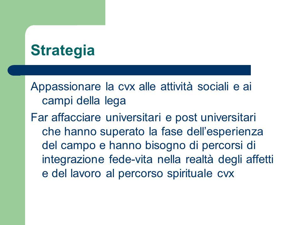 Strategia Appassionare la cvx alle attività sociali e ai campi della lega Far affacciare universitari e post universitari che hanno superato la fase d