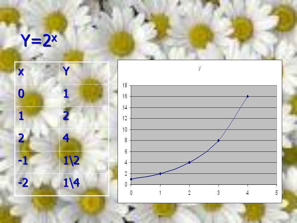Y=2 x xY 01 12 241\2 -21\4