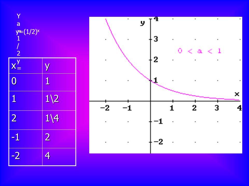 xy 01 11\2 21\42 -24 Ya=1/2y=Ya=1/2y= y=(1/2) x