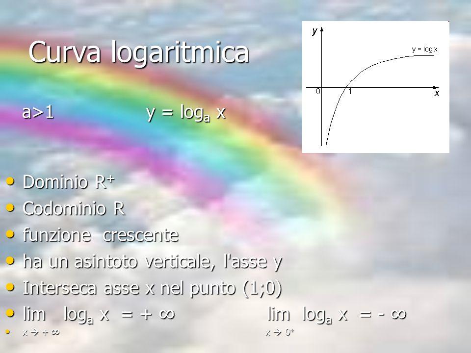 Curva logaritmica a>1y = log a x a>1y = log a x Dominio R + Dominio R + Codominio R Codominio R funzione crescente funzione crescente ha un asintoto v
