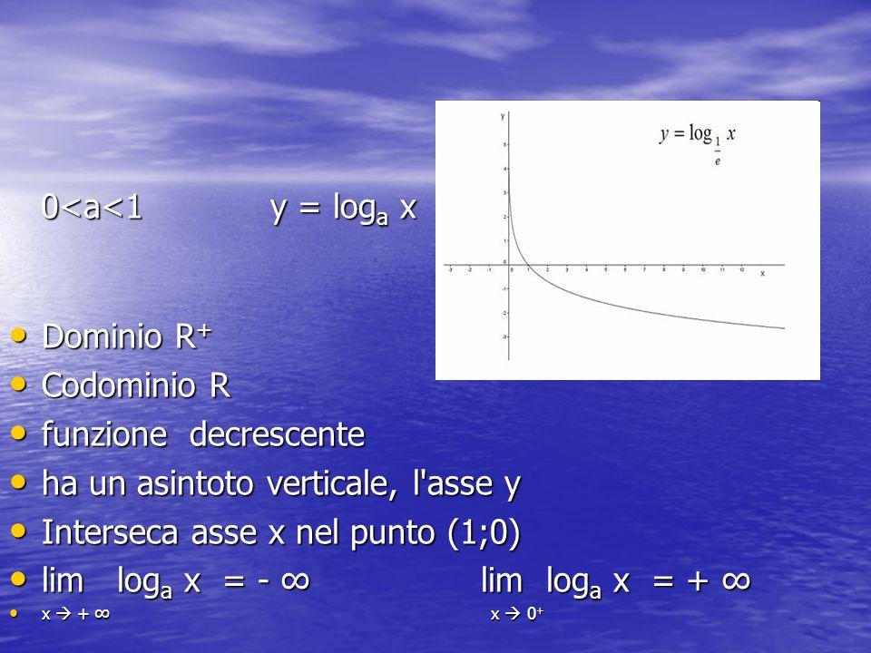 0<a<1y = log a x 0<a<1y = log a x Dominio R + Dominio R + Codominio R Codominio R funzione decrescente funzione decrescente ha un asintoto verticale,