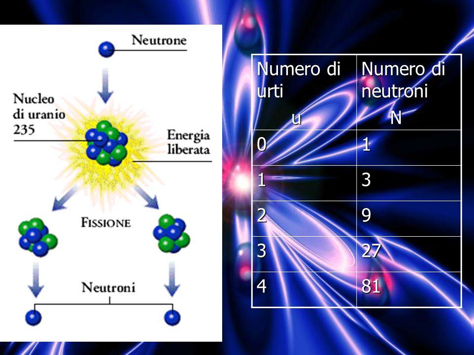 Numero di urti u Numero di neutroni N 01 13 29 327 481