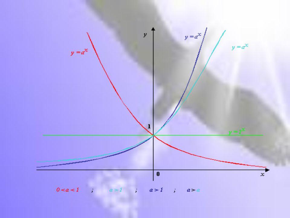 CASO a>1 Caratteristiche: Dominio: R Codominio: R + Segno: y = a ̽ > 0  x  R Funzione crescente  x  R Passa per (0,1) lim a ̽ = + ∞ lim a ̽ = 0 + lim a ̽ = + ∞ lim a ̽ = 0 + x  + ∞ x  - ∞