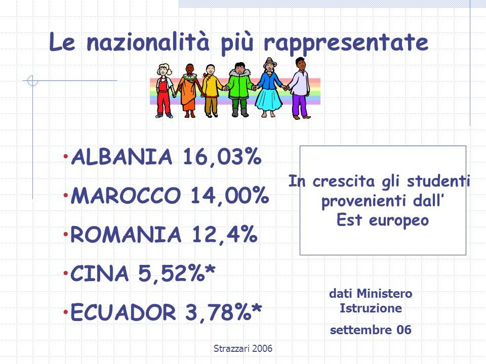 Strazzari 2006 Le nazionalità più rappresentate ALBANIA 16,03% MAROCCO 14,00% ROMANIA 12,4% CINA 5,52%* ECUADOR 3,78%* In crescita gli studenti provenienti dall' Est europeo dati Ministero Istruzione settembre 06