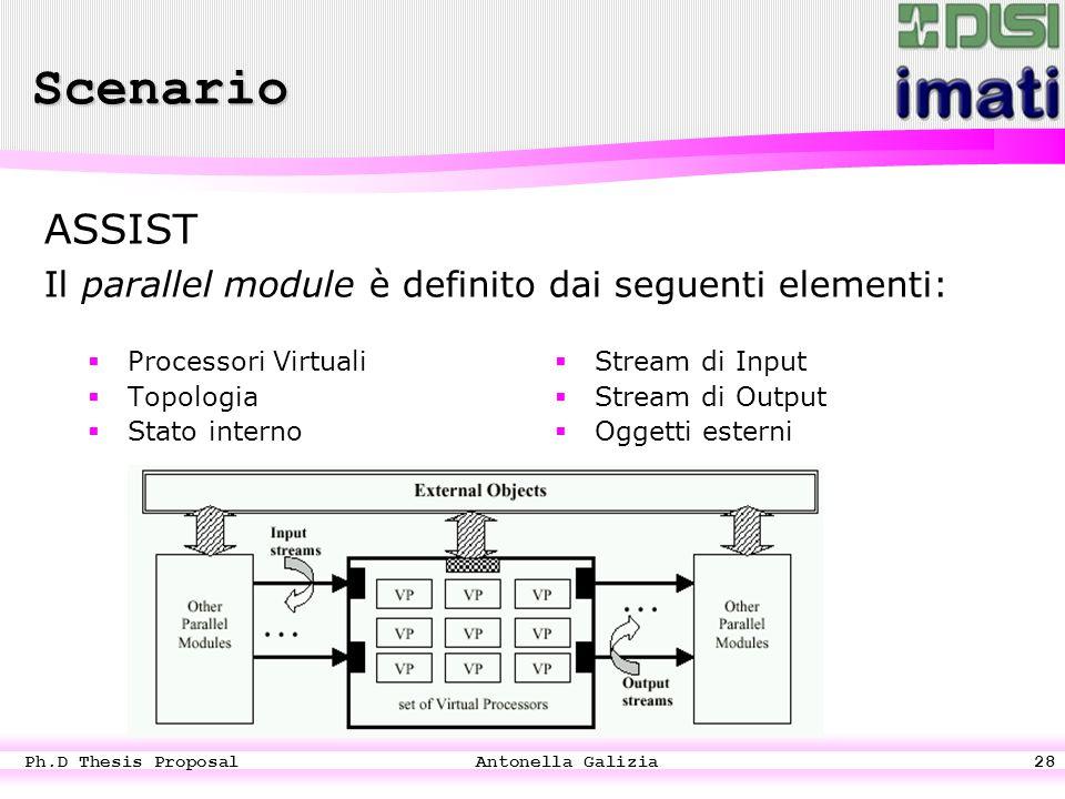 Ph.D Thesis Proposal Antonella Galizia28  Processori Virtuali  Topologia  Stato interno  Stream di Input  Stream di Output  Oggetti esterni ASSIST Il parallel module è definito dai seguenti elementi: Scenario