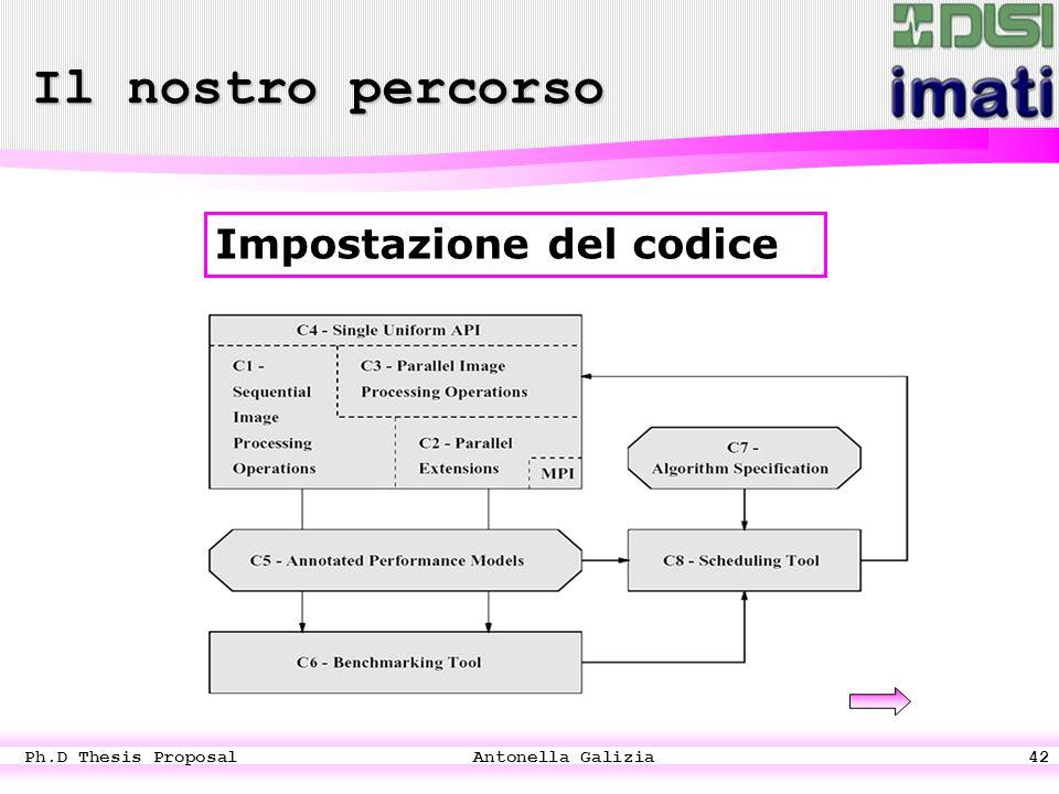 Ph.D Thesis Proposal Antonella Galizia42 Impostazione del codice Il nostro percorso