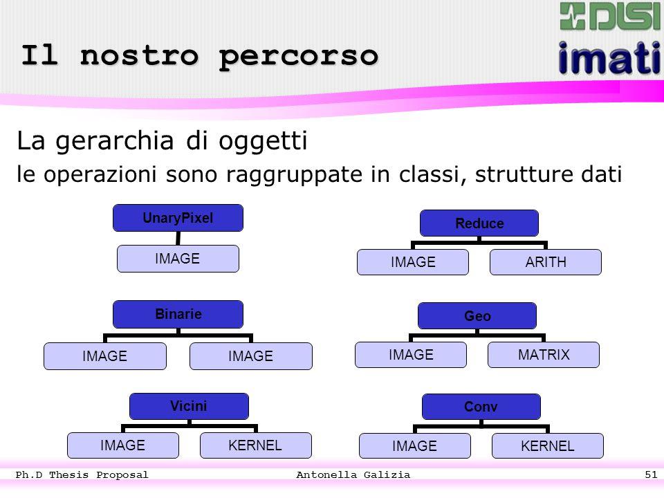 Ph.D Thesis Proposal Antonella Galizia51 Il nostro percorso La gerarchia di oggetti le operazioni sono raggruppate in classi, strutture dati Binarie IMAGE UnaryPixel IMAGE Reduce IMAGEARITH Vicini IMAGEKERNEL Geo IMAGEMATRIX Conv IMAGEKERNEL
